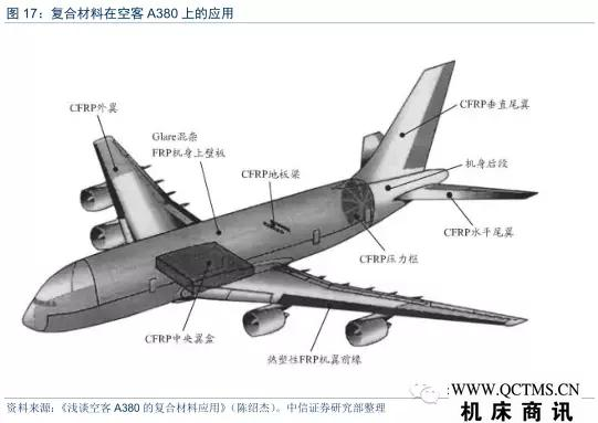 材料,主要应用区域包括机翼